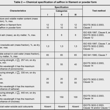 Chemische Merkmale für Fäden und Pulver